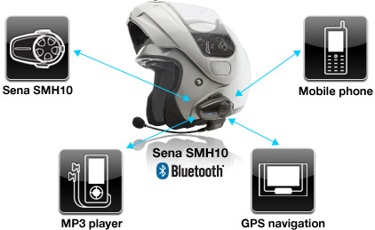 The SMH10 By Sena Technologies